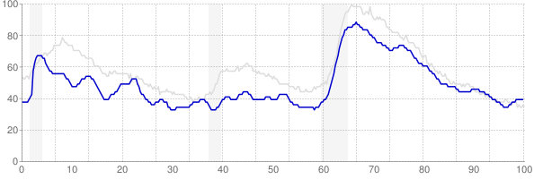 Delaware monthly unemployment rate chart from 1990 to January 2020